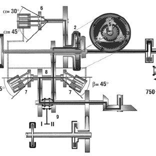 Continuously variable transmission (CVT): 1. Torsional