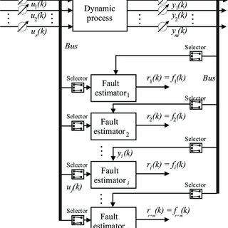 (PDF) Data–Driven Fault Diagnosis of a Wind Farm Benchmark