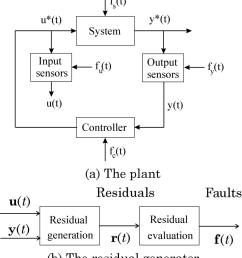 a monitored system and b the logic diagram of the fault detection  [ 850 x 955 Pixel ]