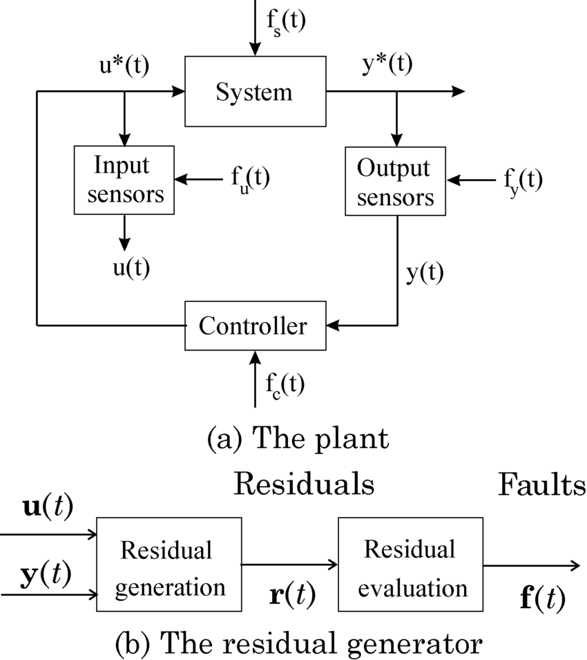 medium resolution of a monitored system and b the logic diagram of the fault detection