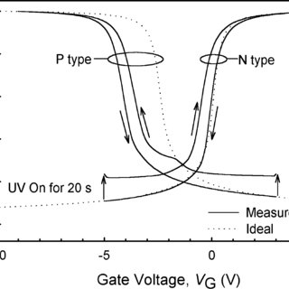 Energy-band diagrams of an n-type MOS capacitor biased in