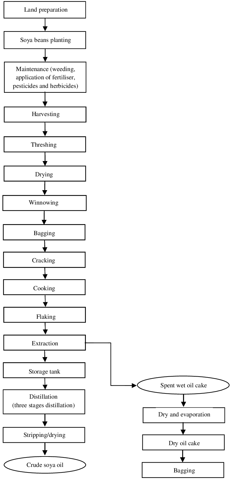 medium resolution of flow chart of soya beans production and processing system downloadflow chart of soya beans production and