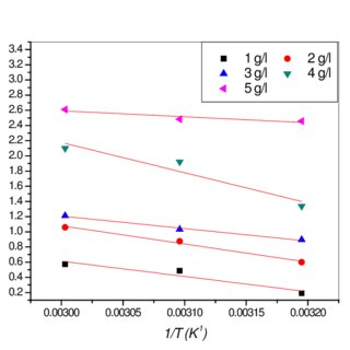 Kinetic-thermodynamic plots for aluminium dissolution in 0
