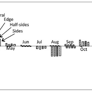 Sun-path diagram of sides model in tropical zone