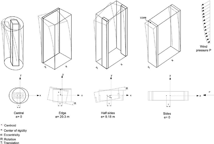 Schematic deformations of different building types under