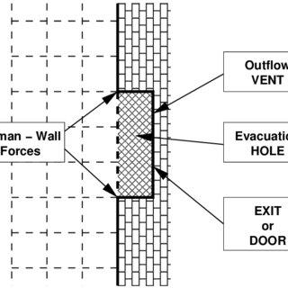 (PDF) Fire Dynamics Simulator with Evacuation FDS+Evac