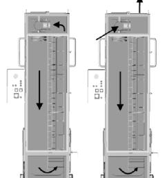 a circulation of air during heating phase b fresh air intake [ 850 x 980 Pixel ]