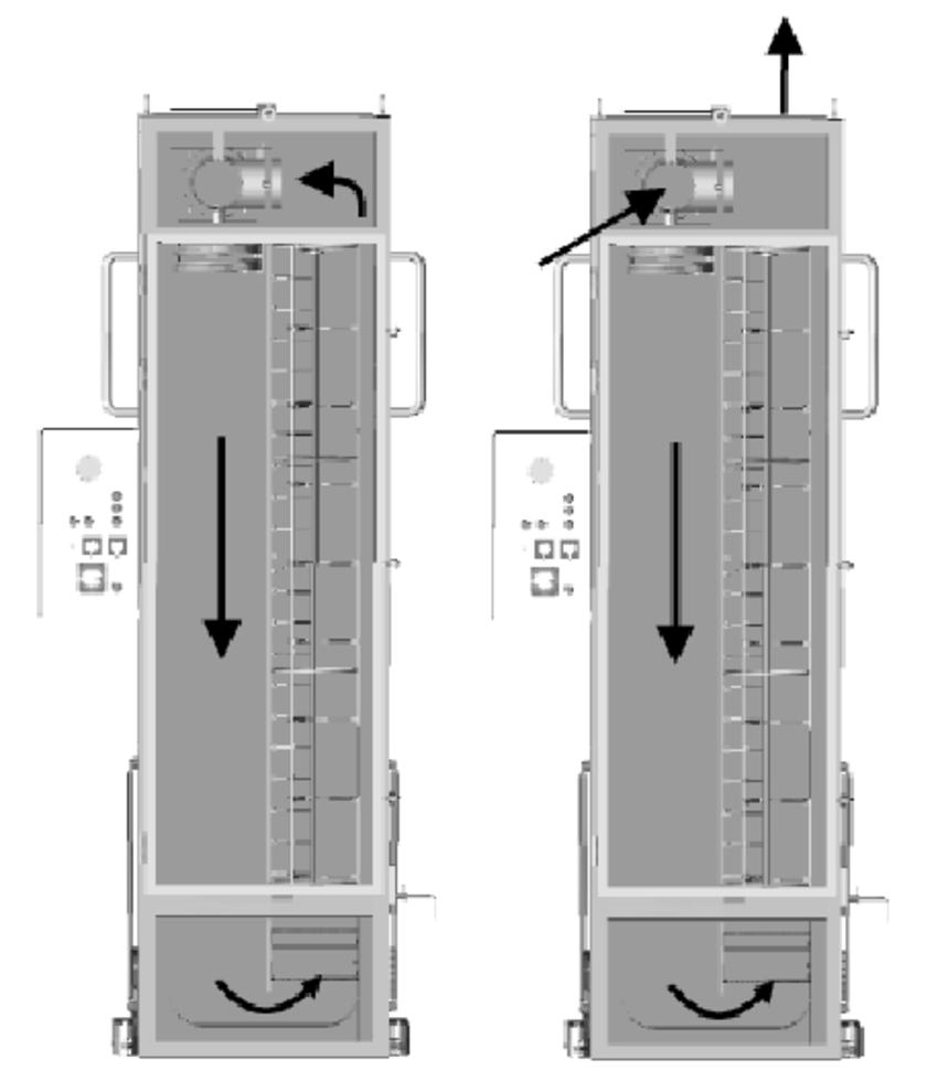 medium resolution of  a circulation of air during heating phase b fresh air intake