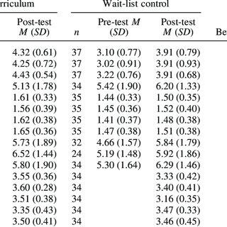 (PDF) Promoting Prosocial Behavior and Self-Regulatory