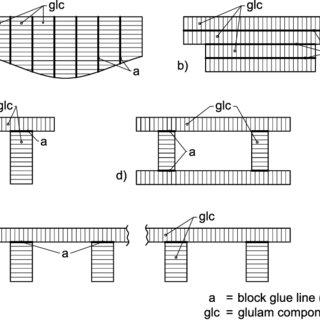 (PDF) BLOCK GLUED GLULAM