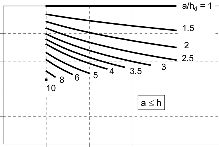 Influence of the aspect ratio a/h d on shear force