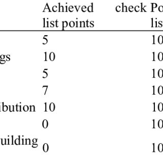 (PDF) Rating Systems in Conjunction with BIM Deliver