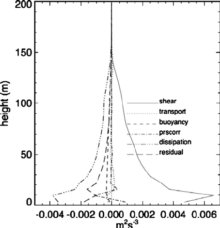 Magnitude of the various terms in the resolved turbulent