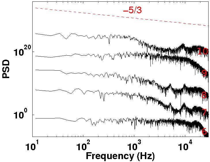 19: Inert flow of the Injector B. Spectra in log-log