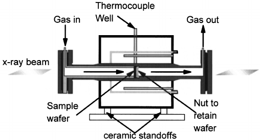 Exploded diagram of in situ cell. The heating/cooling
