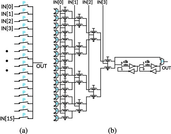 Schematic of NEM-based building blocks: (a) 16:1 MUX; (b