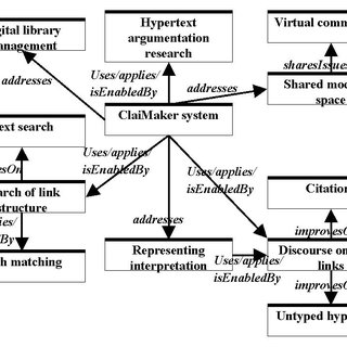 (PDF) Scholarly publishing and argument in hyperspace