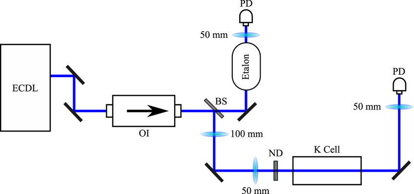 Experimental configuration for the potassium spectroscopy