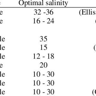 (PDF) Effects of Salinities and Diets on Growth of