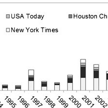 (PDF) The Influence of National Temperature Fluctuations