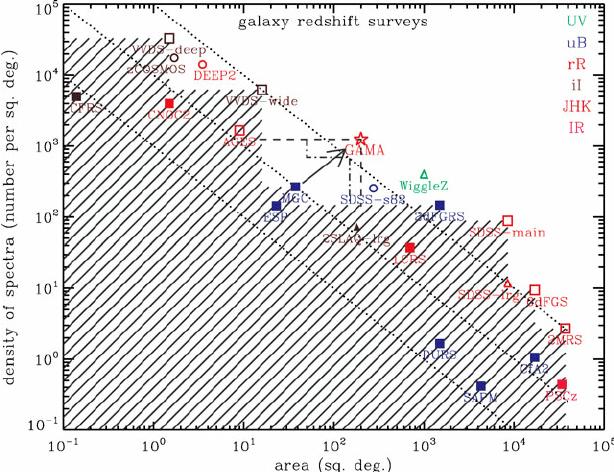Comparison between galaxy redshift surveys: squares