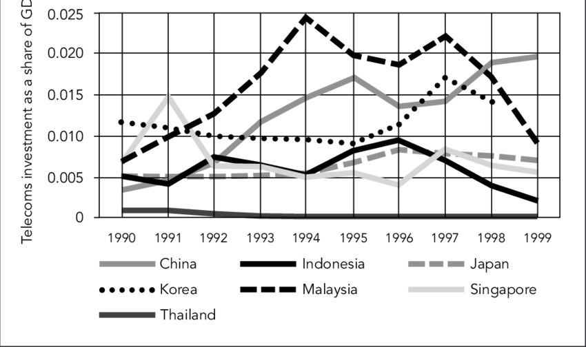 3 Investment in Telecommunications as a Share of GDP