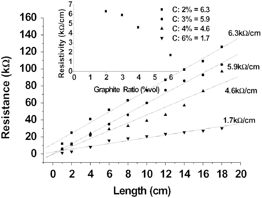 Electrical conductivity for different graphite