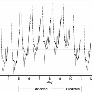 (PDF) Accounting for Partial Sleep Deprivation and