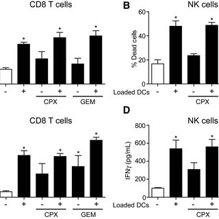 Chemotherapy induced immunogenic changes to 4T1 cells. A
