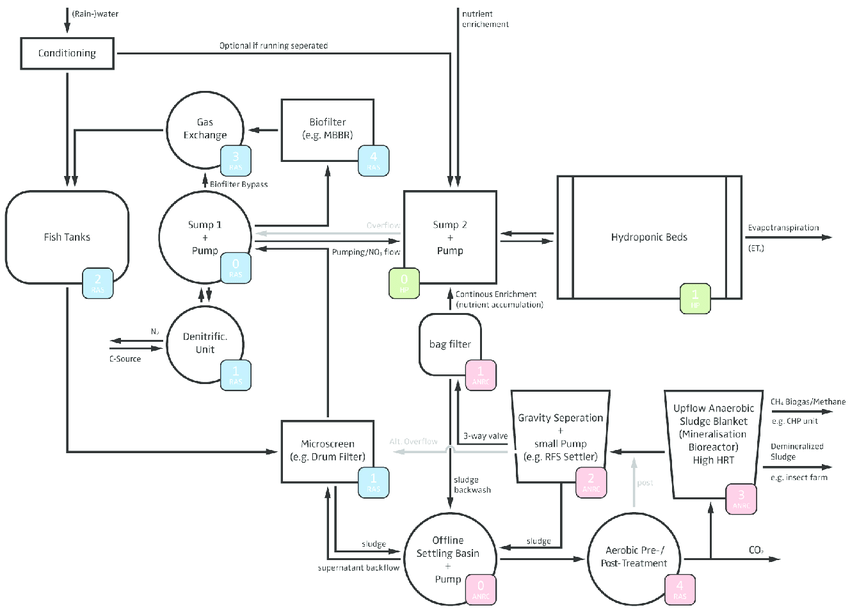 Process flow drawing of a basic DAPS layout. The blue tags