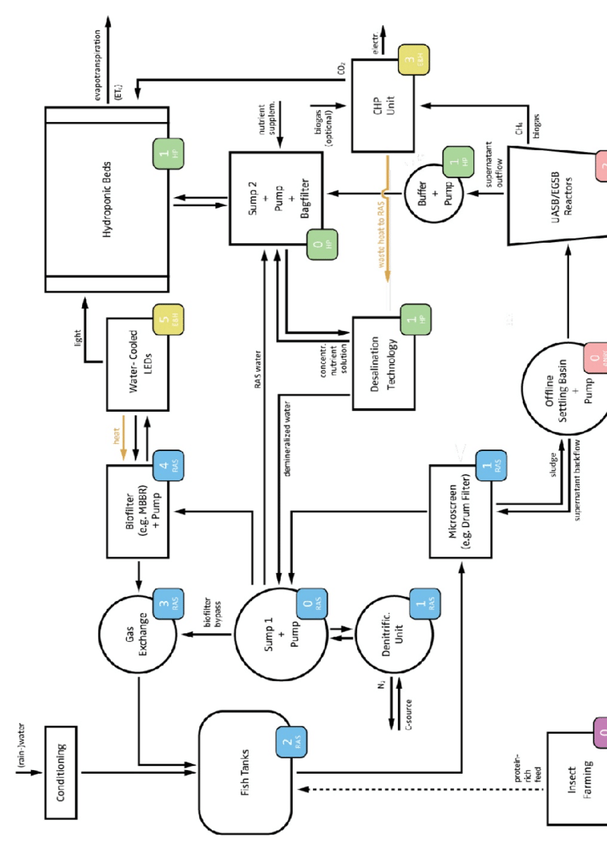 hight resolution of process flow drawing of an expanded multi loop aquaponic system layout based