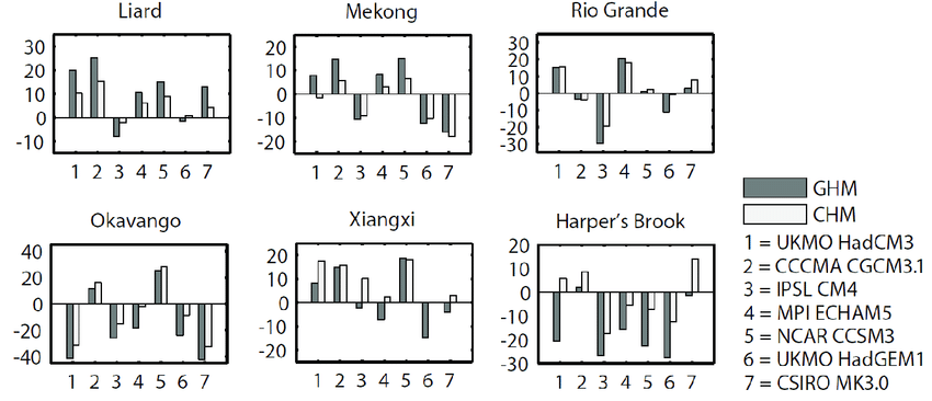 Change in average annual runoff relative to present