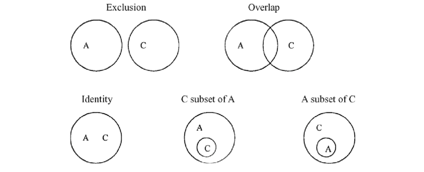 Possible Euler circle relationships between two sets A and