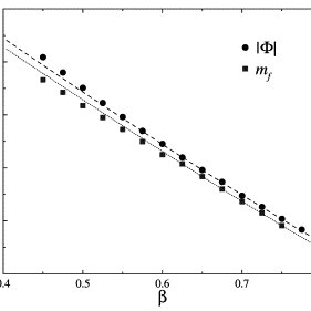 Fermion screening mass Ms vs. β. The horizontal line shows