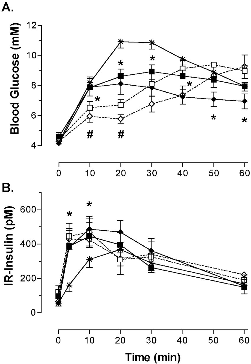 Bioassay of native and Ser 2-substituted incretin analogs