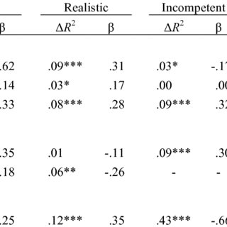 (PDF) Individual differences in decision-making and