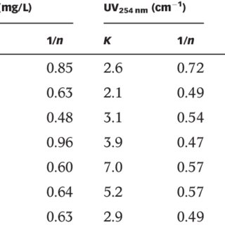 | Adsorption column breakthrough curve for EBCT 1⁄4 15 min