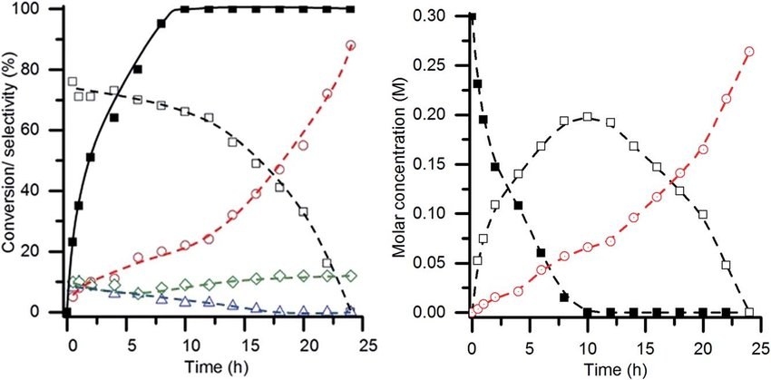 Extended glycerol oxidation reaction time using the AuPt