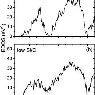 (PDF) SiBCN materials for high-temperature applications