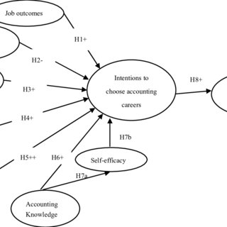 (PDF) Modelling Job-related and Personality Predictors of