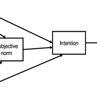 (PDF) Modelling Intention to Pursue Business Careers: A