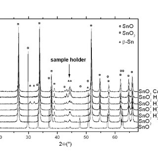 Set of XRD spectra of the hexagonal and tetragonal GeO 2