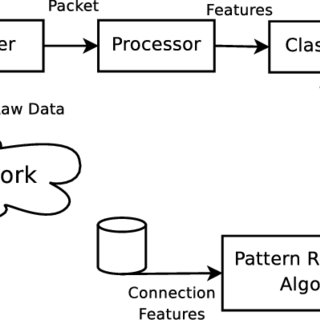 (PDF) Intrusion detection and reaction: An integrated