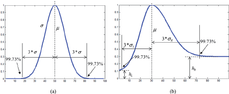 Illustration of reference curves. (a) Gaussian curve. (b