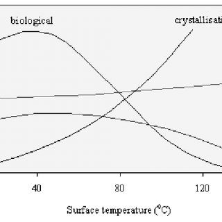 Effect of temperature on various fouling mechanisms at