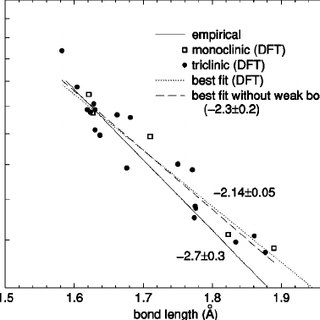 Total energies of the monoclinic and triclinic endpoints