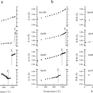 (a) Schematic variation in long-range order parameter, Q