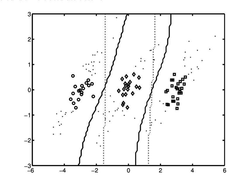 Example semi-supervised problem. Labeled data from three