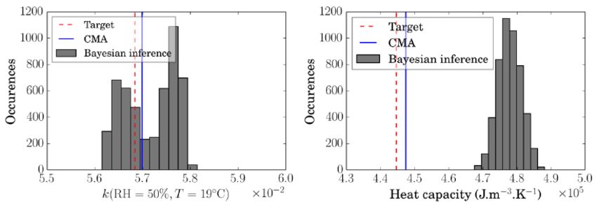 Effective heat conductivity and capacity estimated by CMA