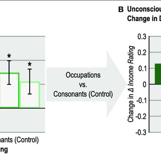 | Influences of unconscious and conscious encoding on